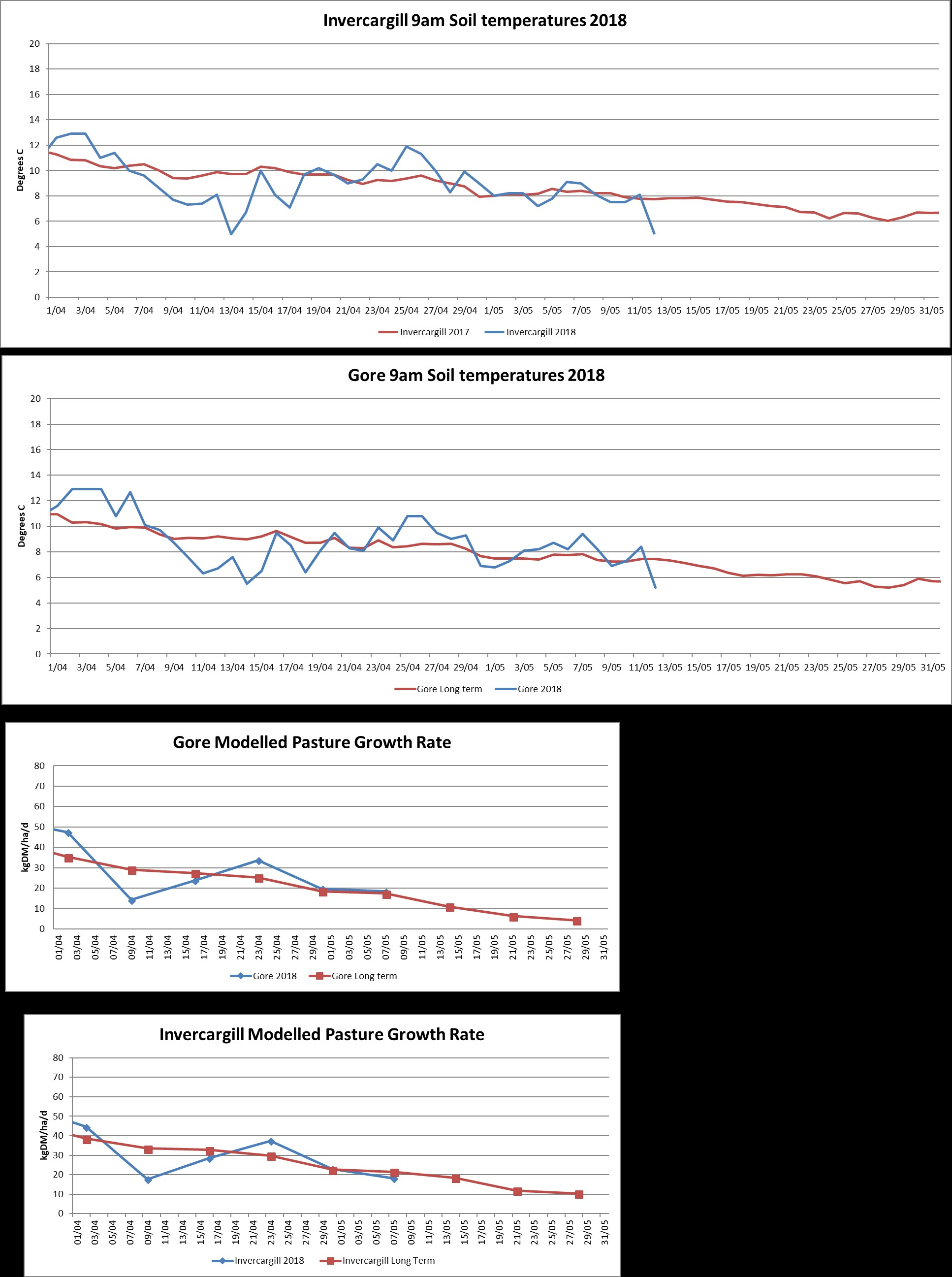 Pasture Growth rates May 2018 - Southland Region - Agribusiness Consultants