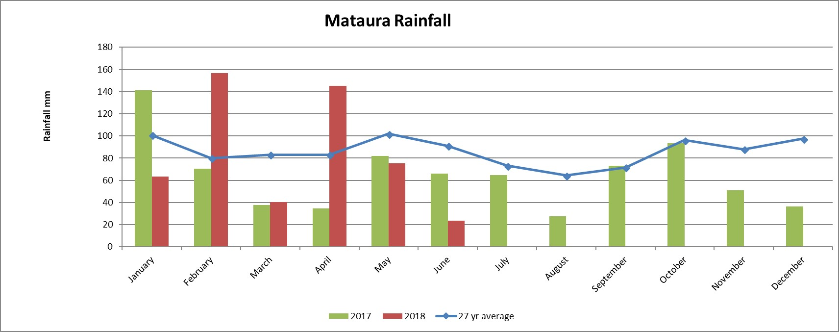 Rainfall in Mataura - Southland Region - Agribusiness Consultants
