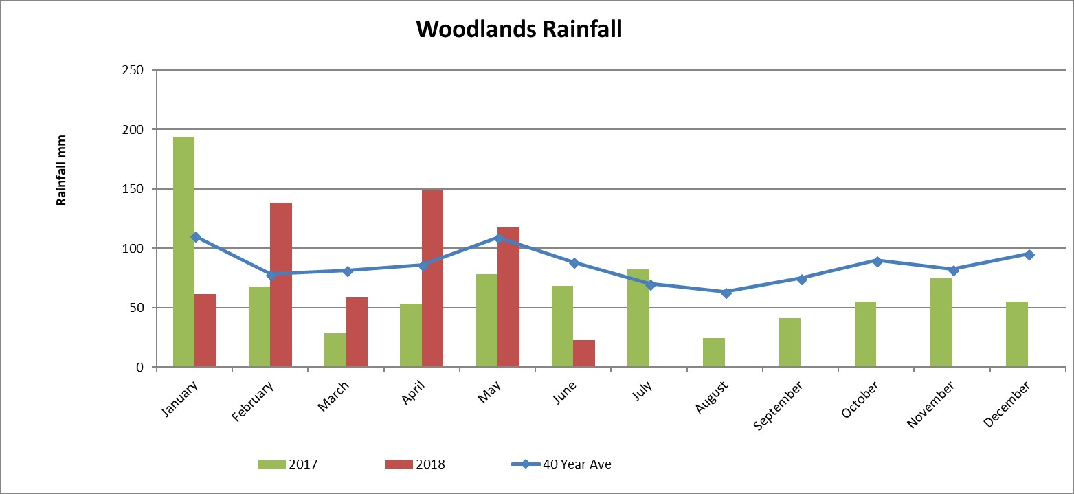 Rainfall in Woodlands - Southland Region - Agribusiness Consultants